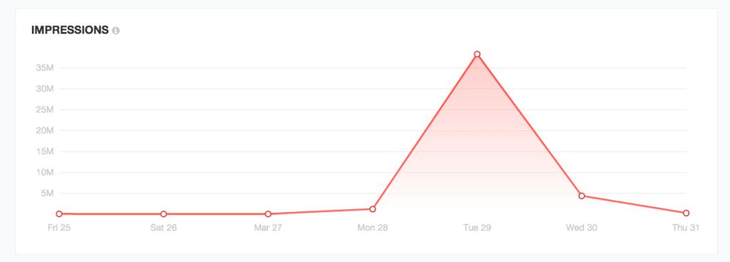 Social media display analytics
